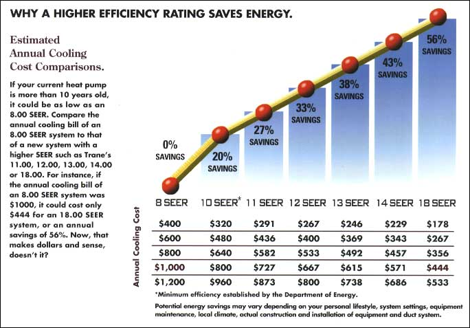 Seer Ratings Champion Forest Air Conditioning Heating Inc